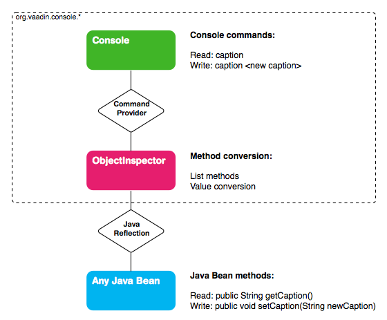 Console commands from a Java Bean using ObjectInspector and reflection