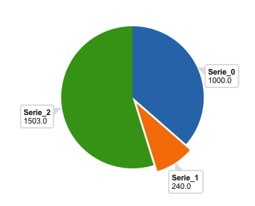 Pie chart with permanent tooltips