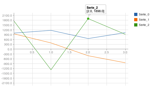 Line chart with tooltip