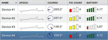 LevelIndicator, CoursePointer and Sparklines add-ons in a table
