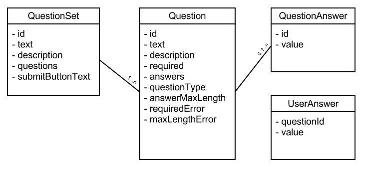 Questionnaire entities