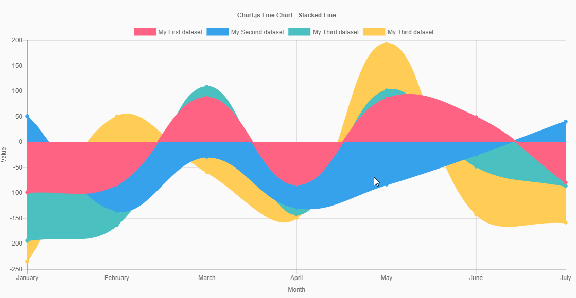 how to change the labels of chart js graph yAxes? - therichpost