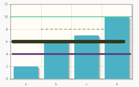 Chart With Canvas Overlay Objects