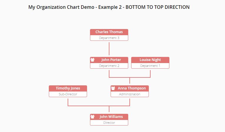 Chart visualization